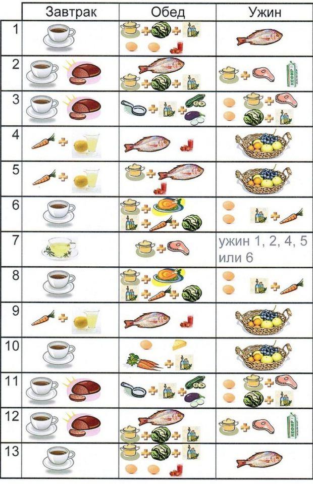 Японці все розрахували: секрет ефективного і безболісного для організму схуднення полягає в тому, щоб ретельно підібрати продукти, які прискорять проц