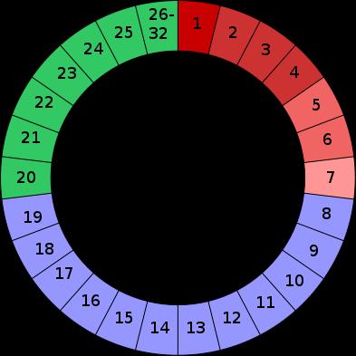В основі цих методів – спостереження за фізіологічними ознаками плідності і визначення фаз менструального циклу жінки, коли зачаття можливе та коли во